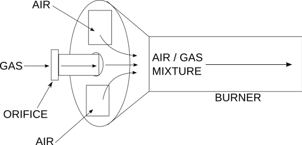 Gas orifice burner air and gas flow diagram